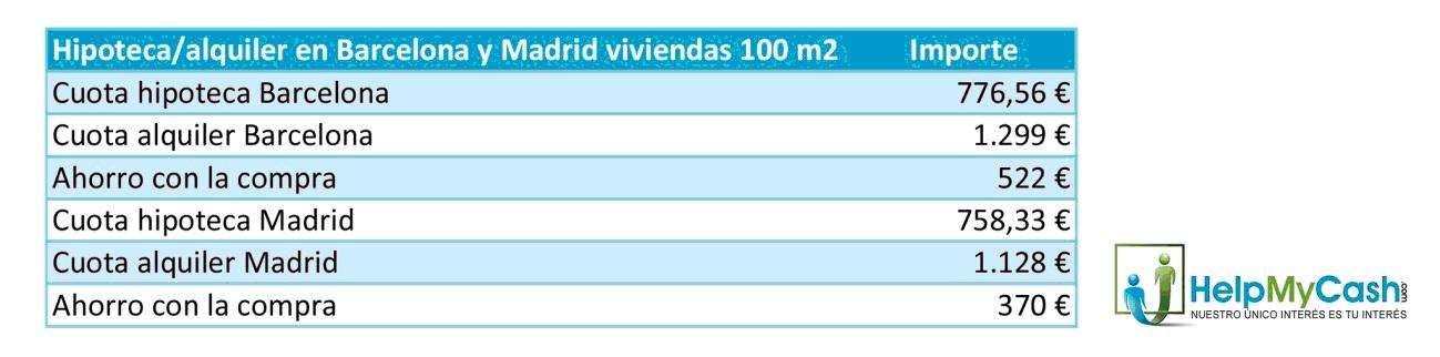 Bcn:Madrid
